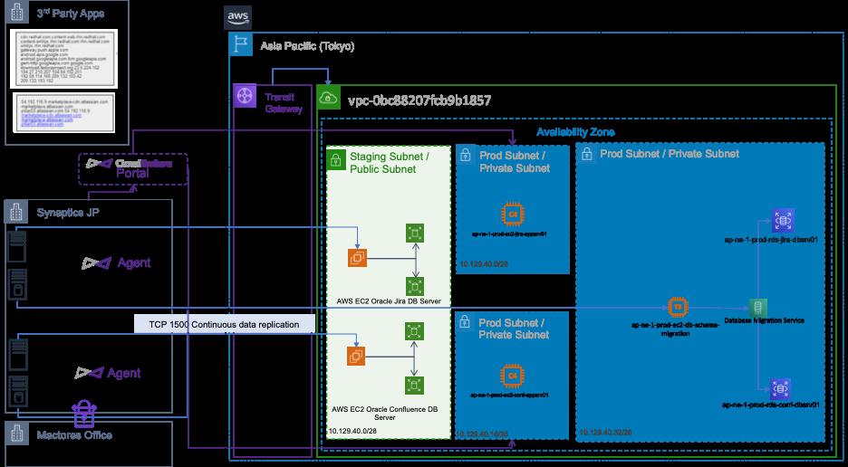 Synaptics - Jira Confluence AWS Architecture diagram 1